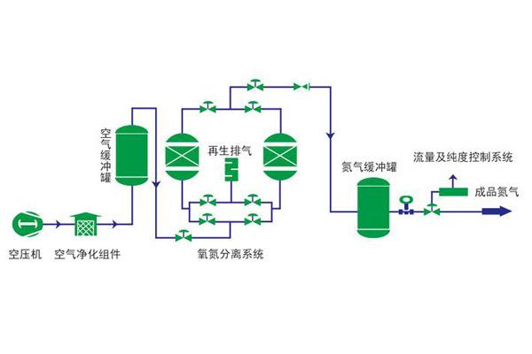 变压吸附制氮设备工作原理
